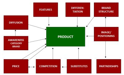 ProductDecisions2